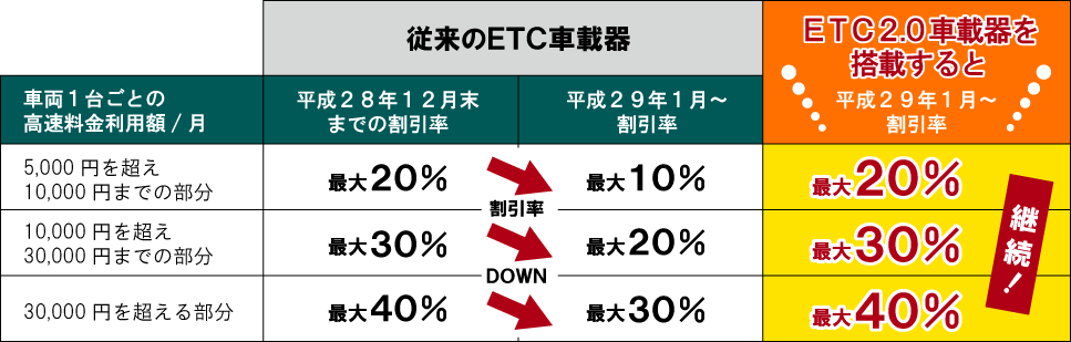 ETC割引率の比較表