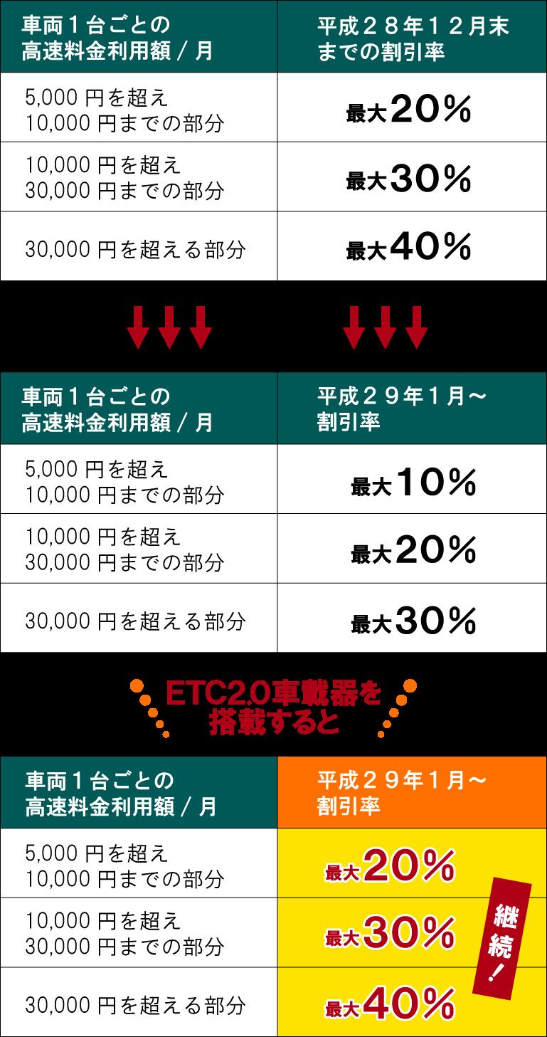 ETC割引率の比較表_スマホ表示