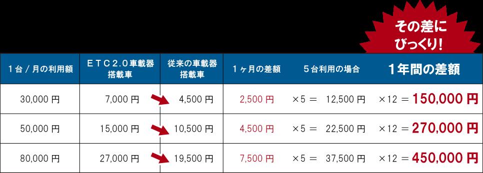 ETC割引額の変化の表