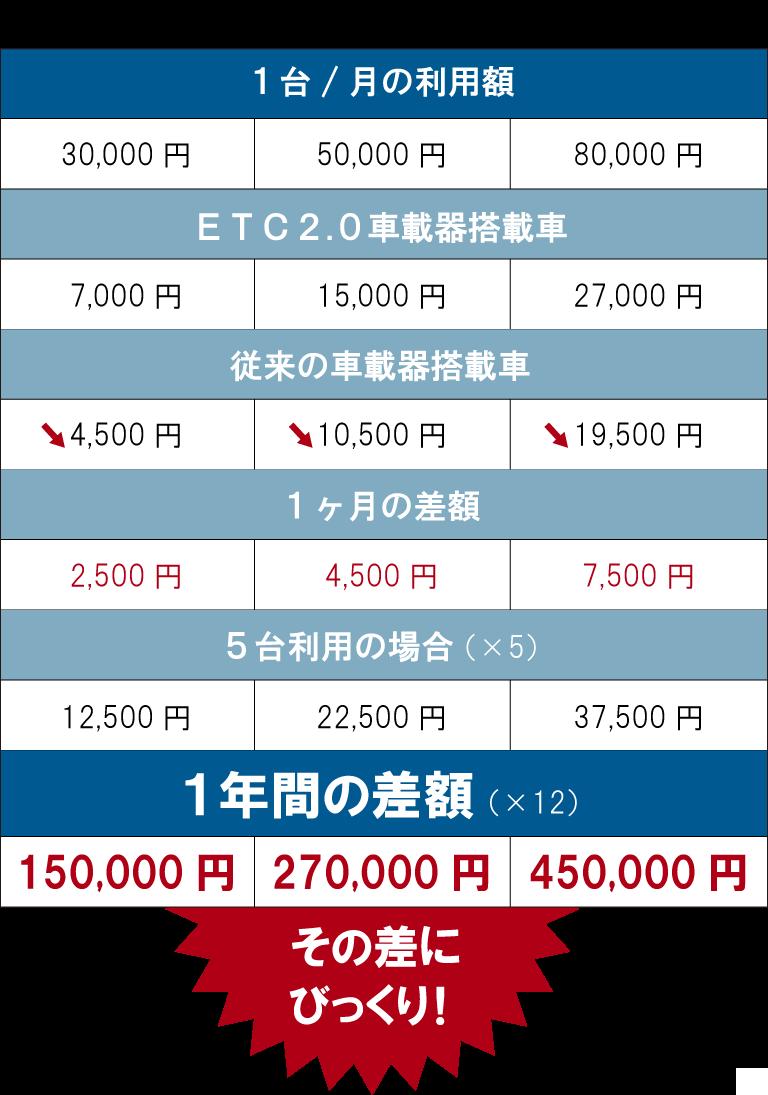 ETC割引額の変化の表 スマホ表示
